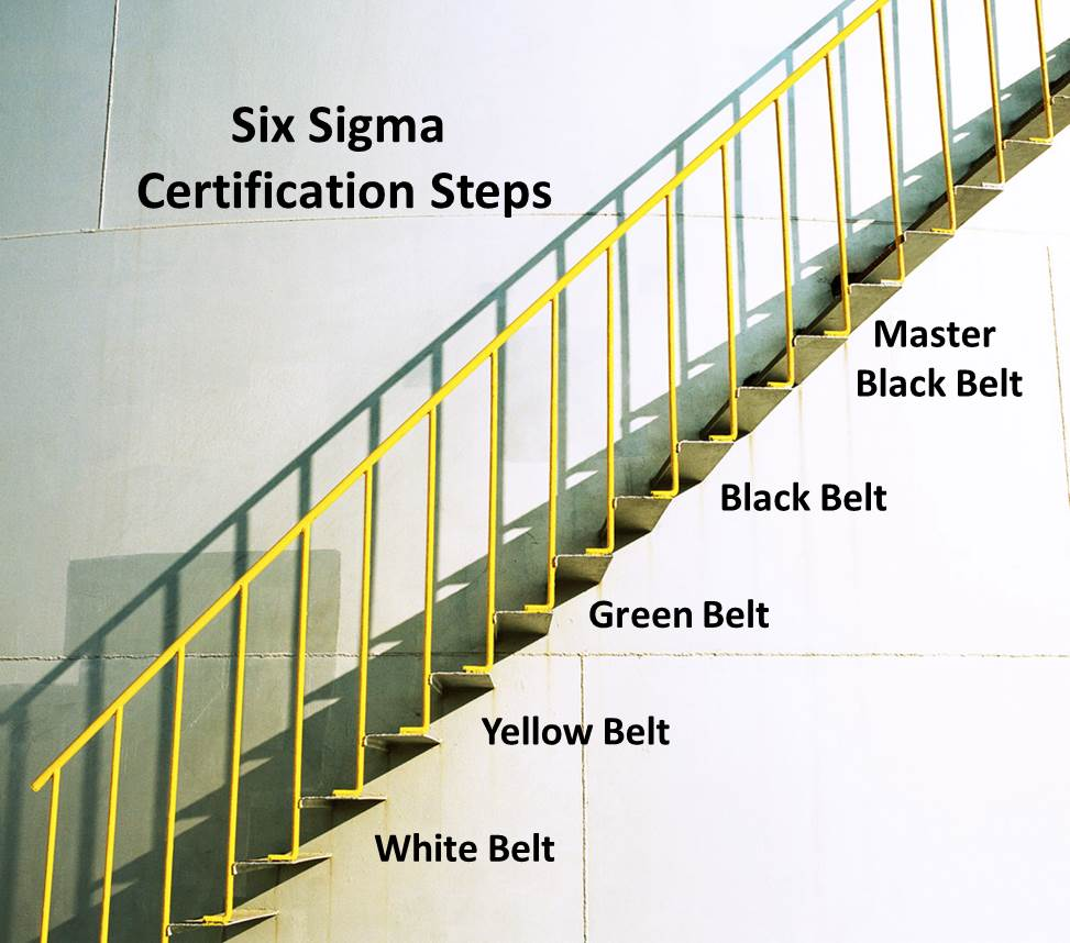 Six Sigma Certification Steps What Do I Need To Do To Be Certified